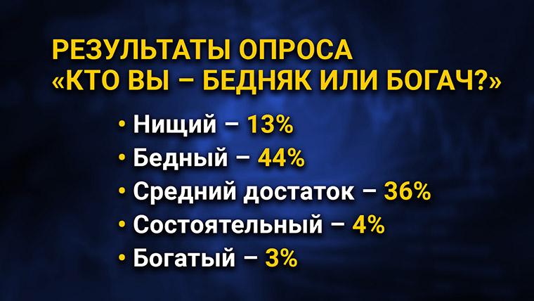Результаты опроса «Кто вы – бедняк или богач?», май 2020, более 1.000 респондентов