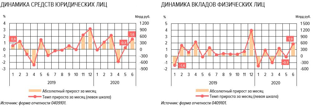 Российские банки: финансовые итоги 1 полугодия 2020 года