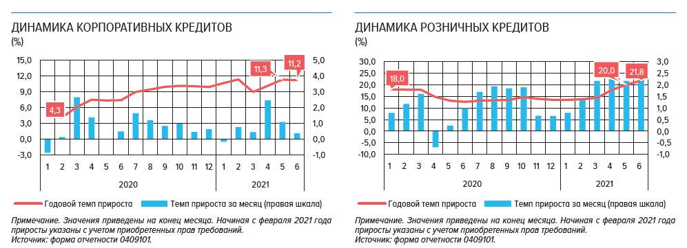Российские банки: финансовые итоги 1-го полугодия 2021 года