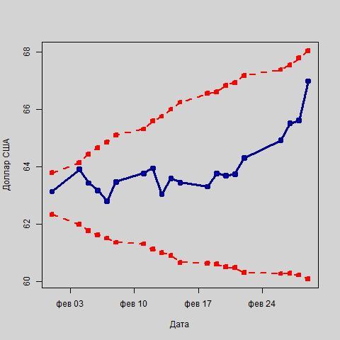 Колебания курса доллара США в рамках интервального прогноза