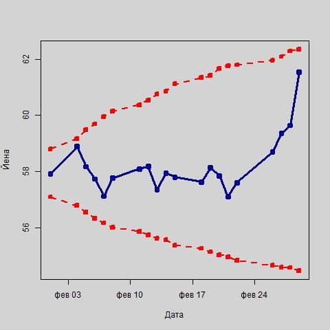 Колебания курса йены в рамках интервального прогноза