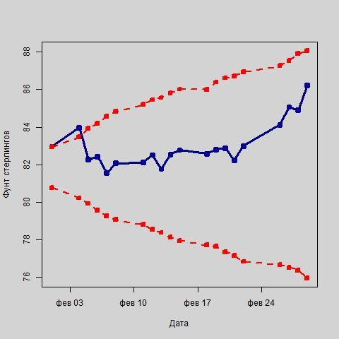 Колебания курса фунта стерлингов в рамках интервального прогноза