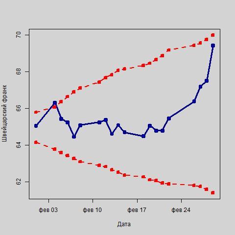 Колебания курса швейцарского франка в рамках интервального прогноза