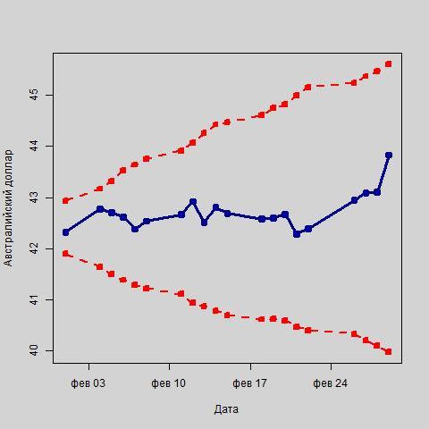 Колебания курса австралийского доллара в рамках интервального прогноза