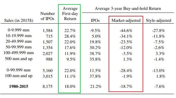 Такое удачное неудачное IPO от Robinhood
