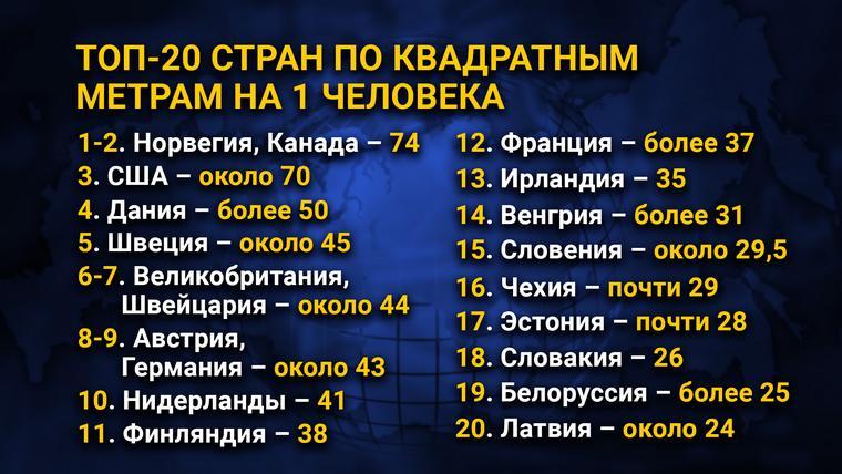 ТОП-20 стран по квадратным метрам на 1 человека