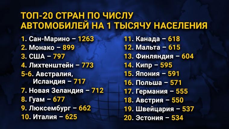 ТОП-20 стран по числу автомобилей на 1 тысячу населения
