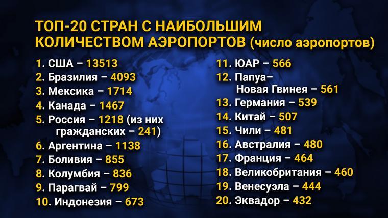 ТОП-20 стран с наибольшим количеством аэропортов (число аэропортов)