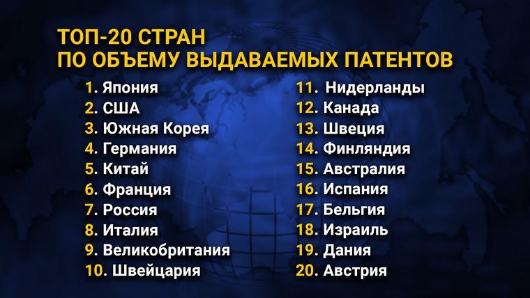 >ТОП-20 стран по объему выдаваемых патентов