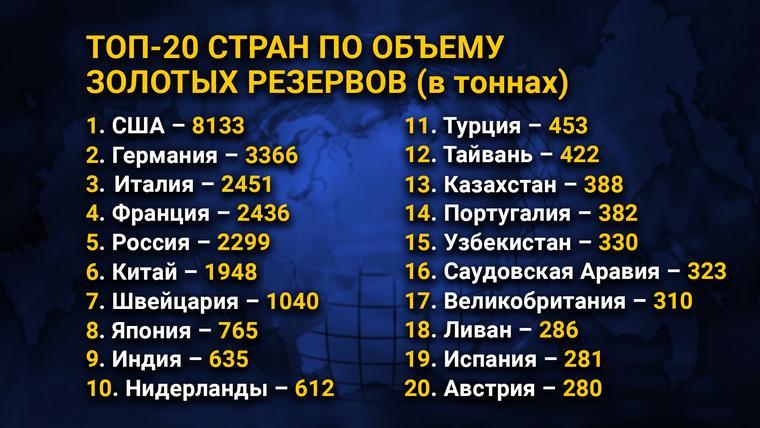 ТОП-20 стран по объему золотых резервов (в тоннах)