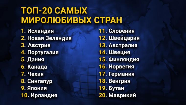 ТОП-20 самых миролюбивых стран
