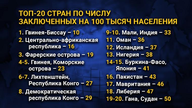 ТОП-20 стран по числу заключенных на 100 тысяч населения