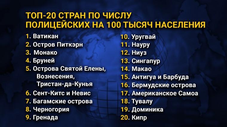 ТОП-20 стран по числу полицейских на 100 тысяч населения