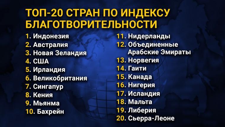 ТОП-20 стран по индексу благотворительности