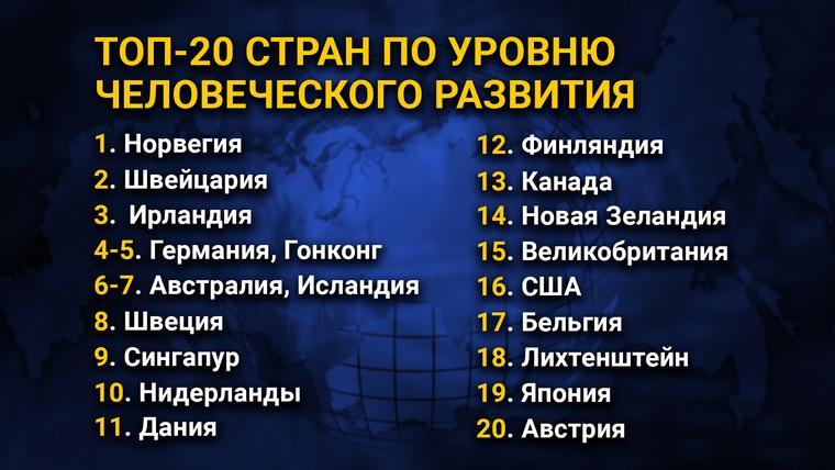 ТОП-20 стран по уровню человеческого развития