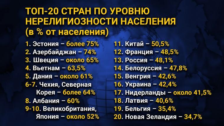 ТОП-20 стран по уровню нерелигиозности населения (в % от населения)