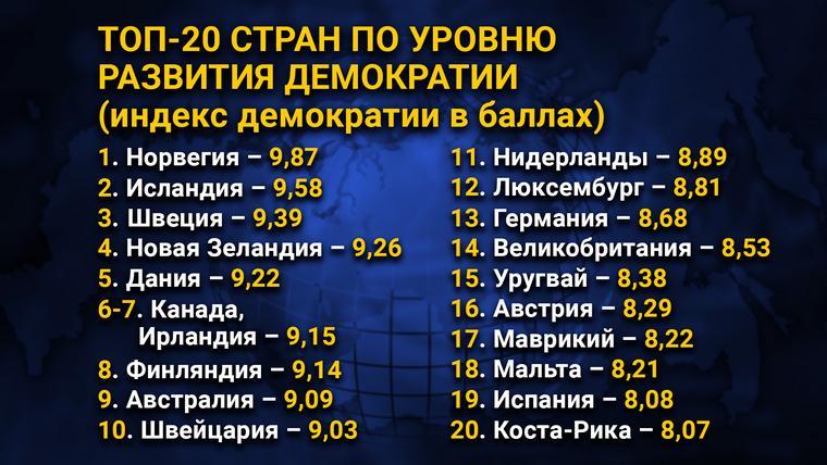 ТОП-20 стран по уровню развития демократии (индекс демократии в баллах)