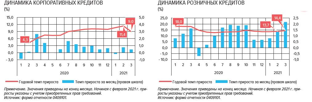 Российские банки: финансовые итоги 1 квартала 2021 года