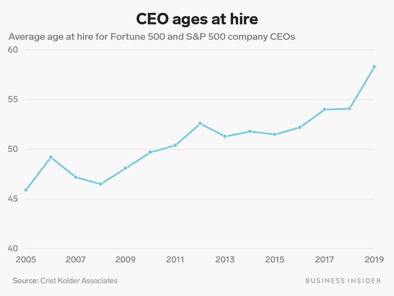 Старый конь мимо не ступит: средний возраст директоров корпораций резко вырос