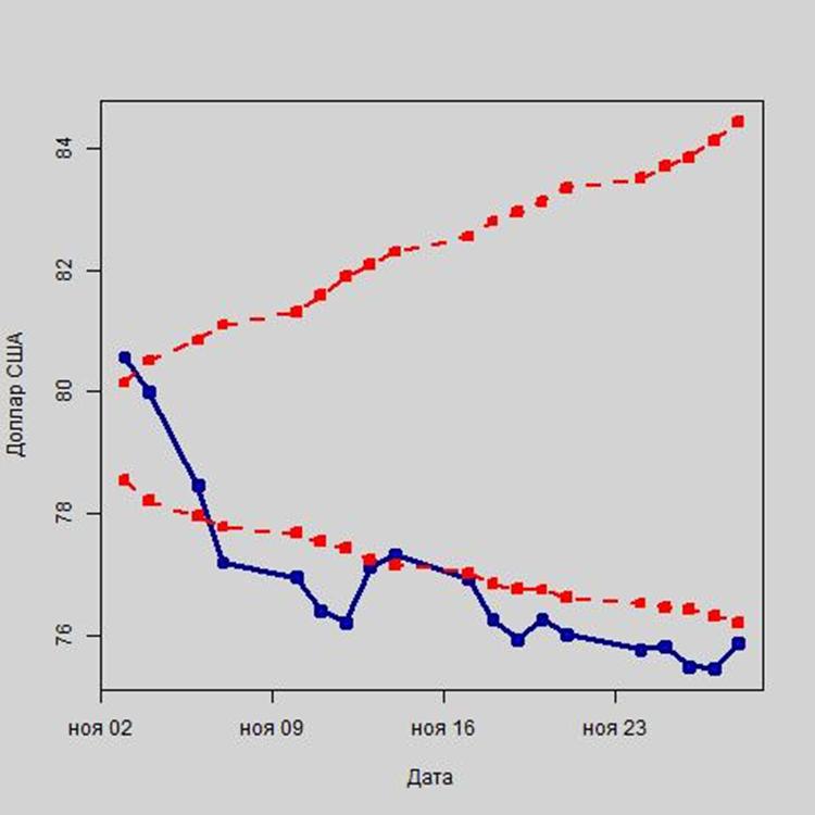 Рис. 3. Колебания курса доллара США в рамках интервального прогноза, в руб.