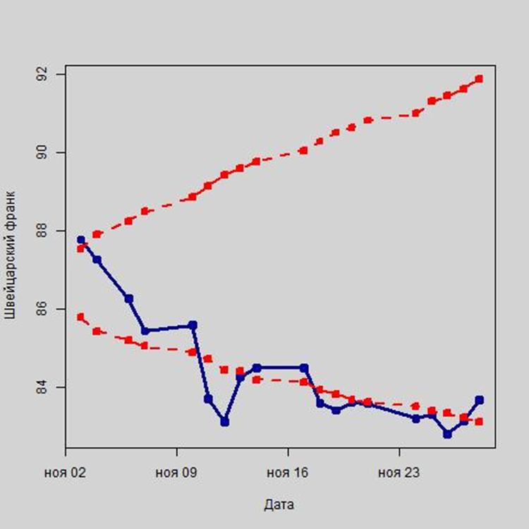 Рис. 7. Колебания курса швейцарского франка в рамках интервального прогноза, в руб.