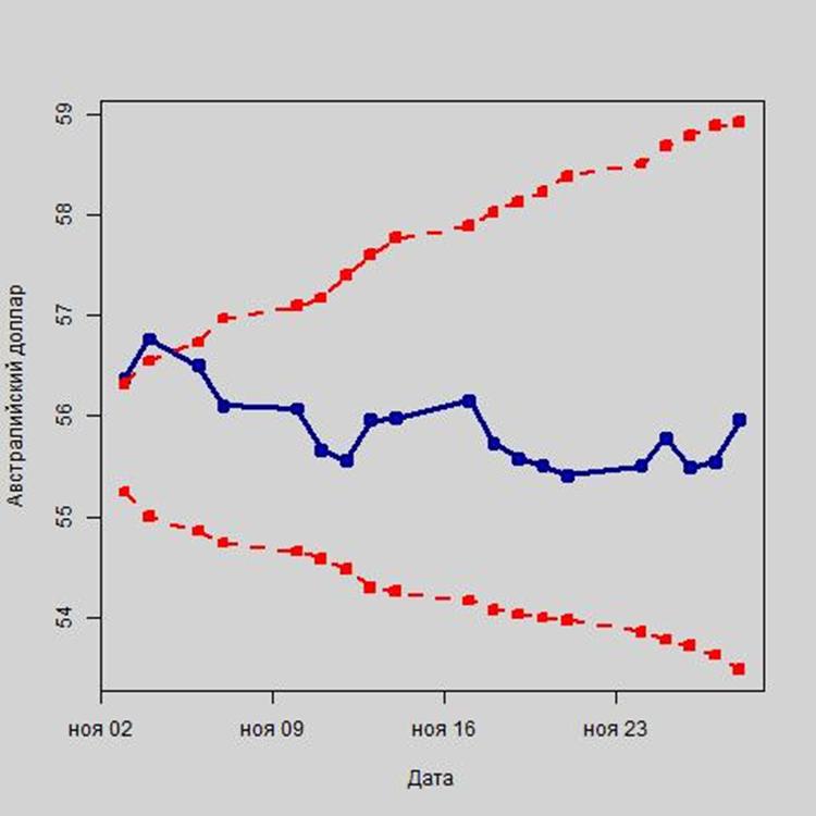 Рис. 9. Колебания курса австралийского доллара в рамках интервального прогноза, в руб.