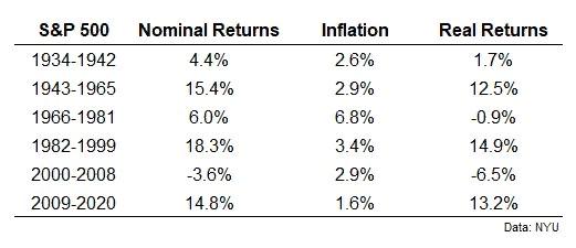 Инфляция в США может достигнуть 7% и оставаться на этих уровнях несколько лет
