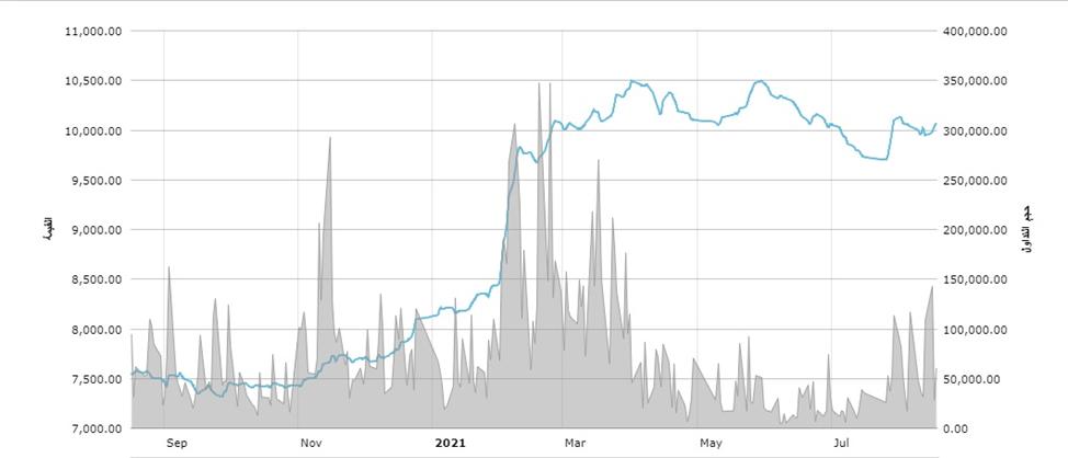 Фондовый рынок Сирии: рост после 10 лет падения