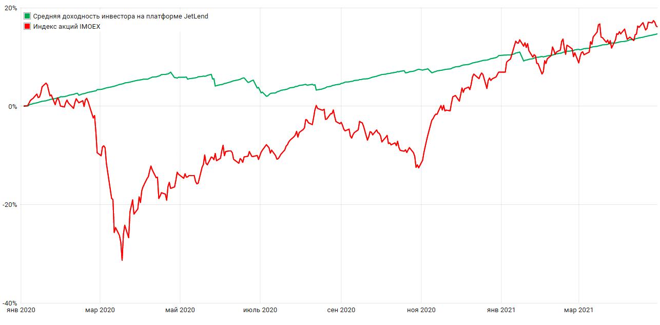 Не так рискованно как инвестиции в акции