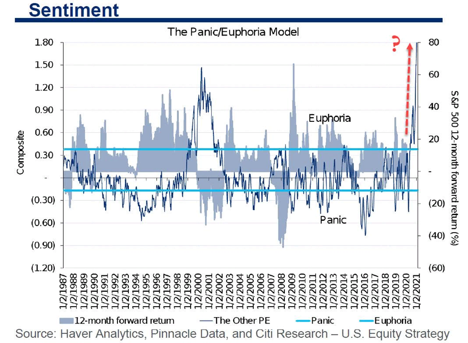 Эйфория на рынках зашкаливает