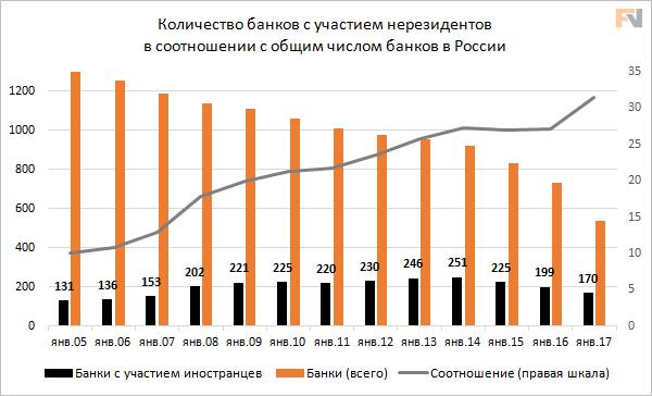 Невероятные приключения иностранцев в российских банках