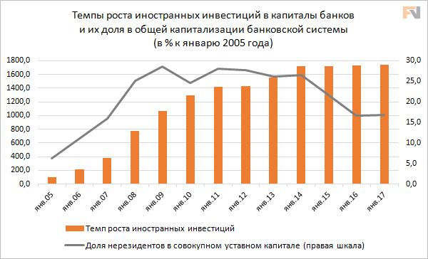Темпы роста иностранных инвестиций в капиталы банков и их доля в общей капитализации банковской системы